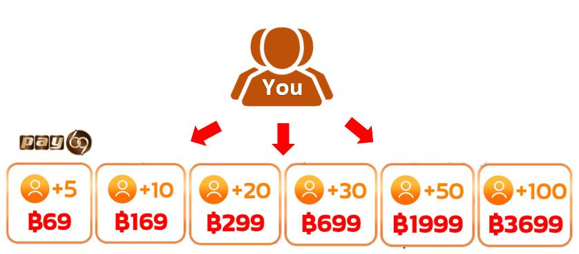 ลิงค์รับทรัพย์ ช่องทางทำเงินออนไลน์ใหม่ ระบบแนะนำเพื่อน สร้างรายได้หลักแสน ชวนเพื่อนใหม่เล่นเกมรับ 3699